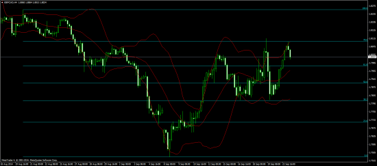 b_550_0_16777215_00_images_daily-chart_2014_September_23Sept14GBPCADH4.png