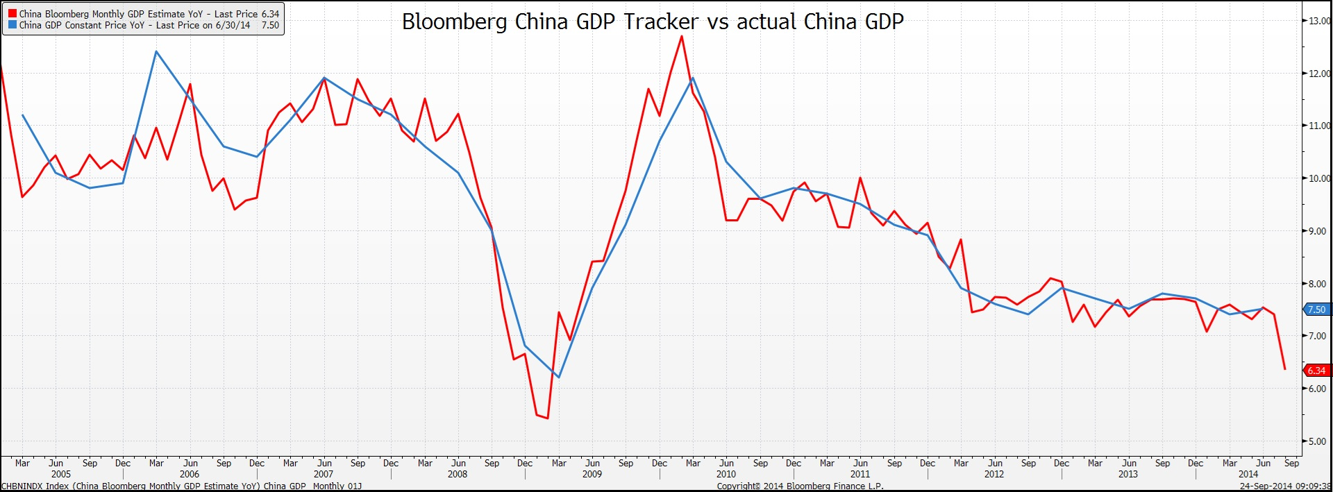 Bloomberg_CN_GDP_Tracker_vs_actual_CN_GDP.jpg