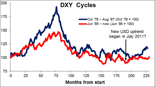 DXY_Cycles.png